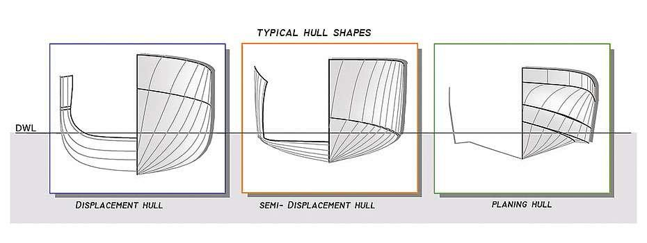 Dam8NZsTT8Kgc17jBt0F_three-typical-hull-shapes-displacement-semi-displacement-planing (1)-1600x900